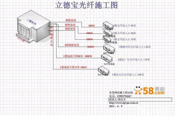 机房布线,光纤局域网